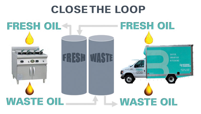 Oil Recycling Image 3