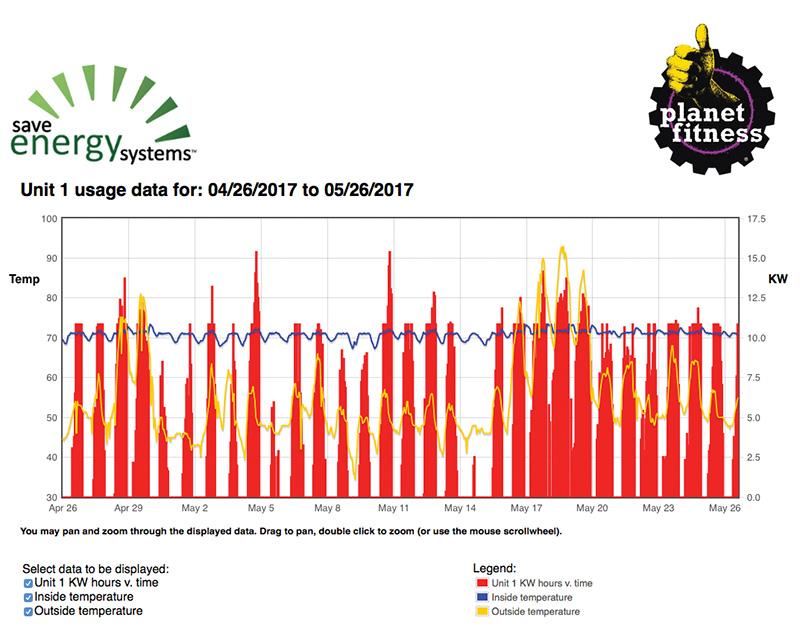 Planet Fitness entrance usage data