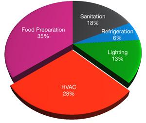 Restaurant Graph